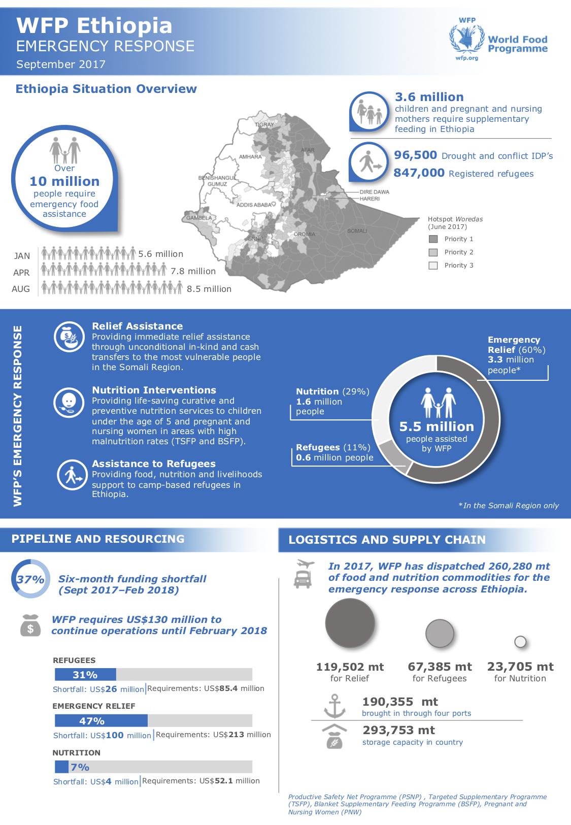 Infographic - 2017 Ethiopia Emergency Response - World Food