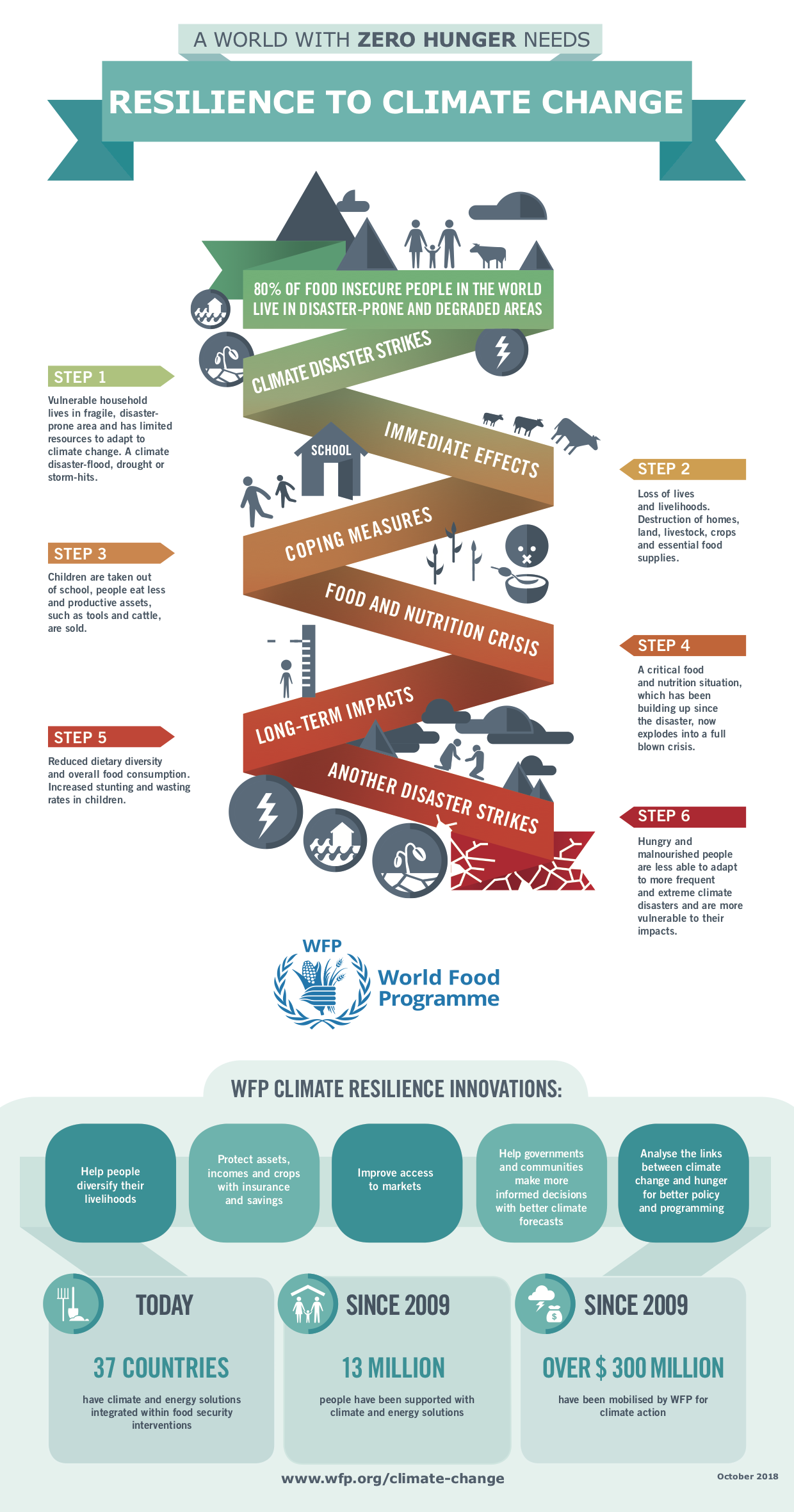 Infographic - Resilience to Climate Change 2018 - World Food