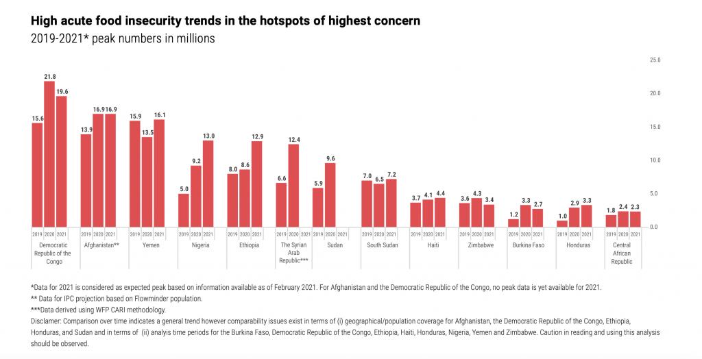 graph of top hunger hotspots