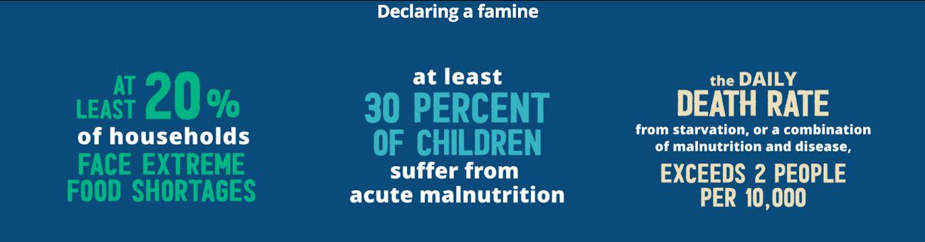 UN parameters for declaring famine